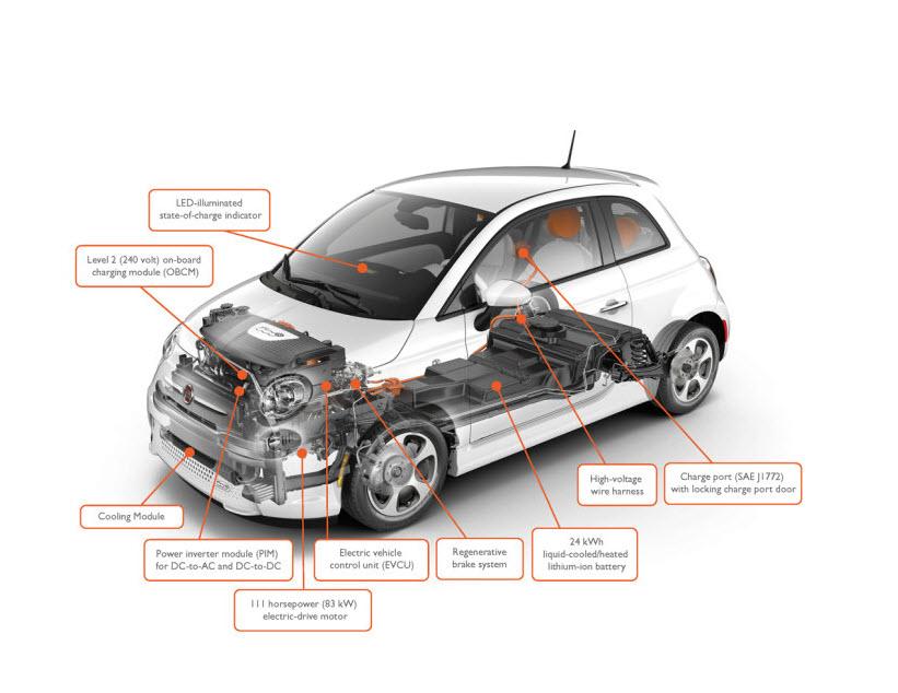 2013 Fiat 500e EPA Ratings Revealed 31