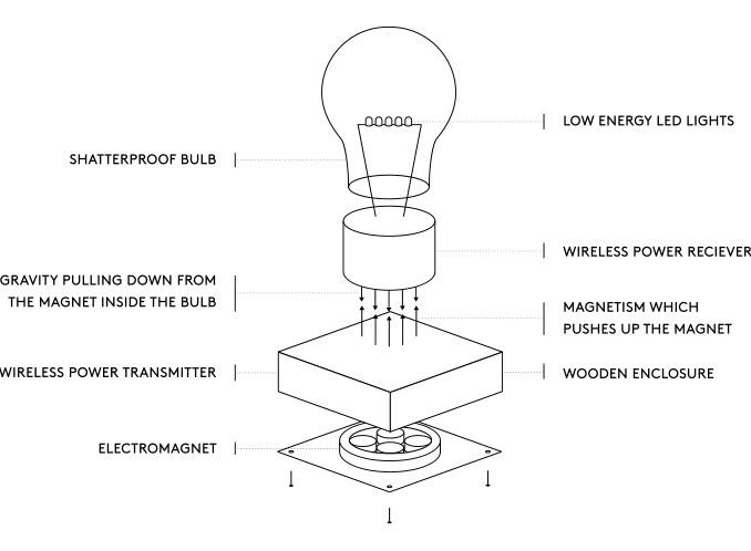 The FLYTE Levitating LED Light Bulb 4